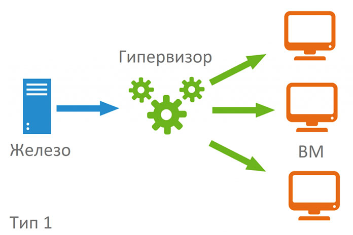 Гипервизоры типа 1
