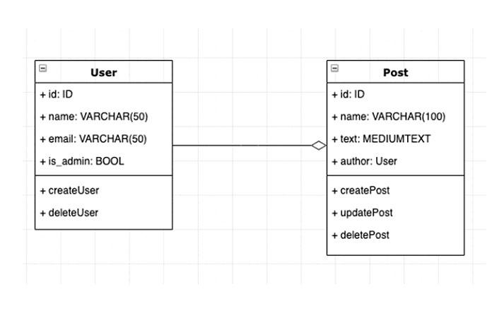 схема базы данных (пример)