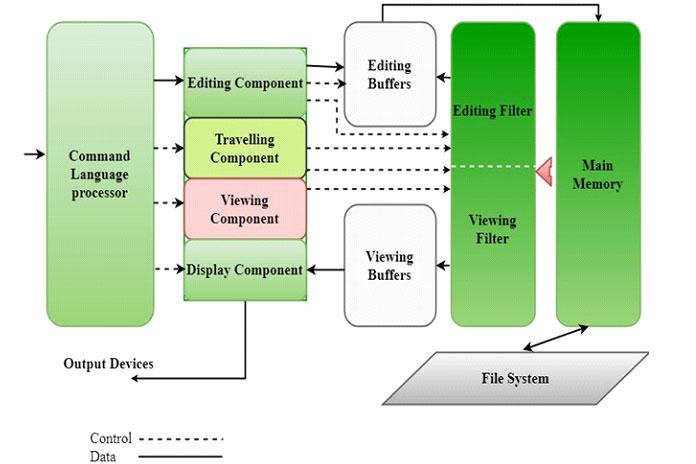 Структура редактора