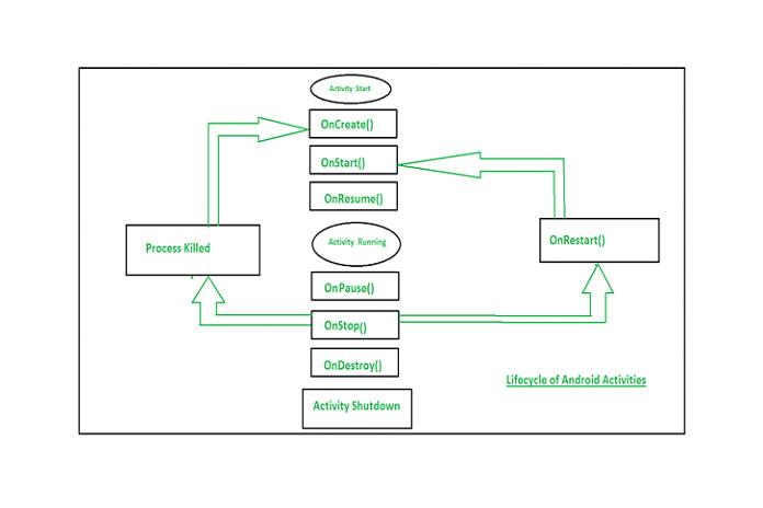 Жизненный цикл из Android App