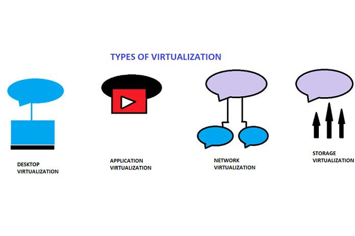 типы виртуализации3