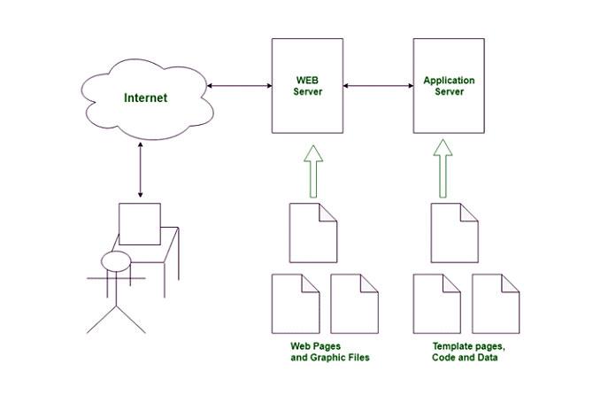 Примеры сервера приложений