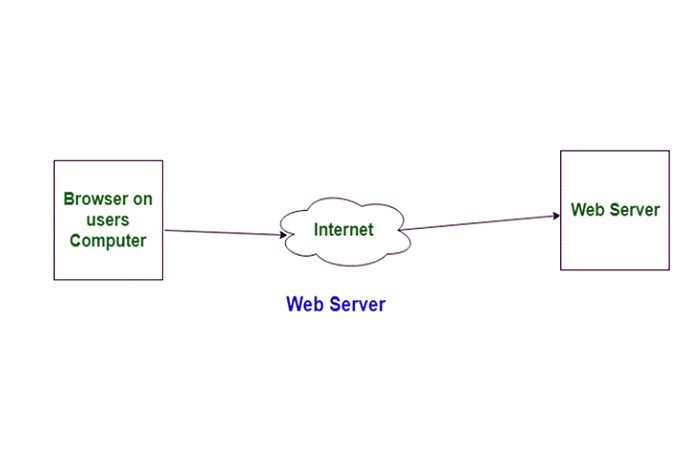 Разница между веб-сервером и сервером приложений