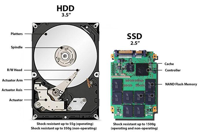 Когда использовать HDD иSSD