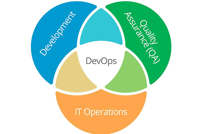 Сертификация DevOps