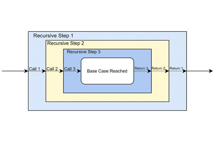 Что такое рекурсия
