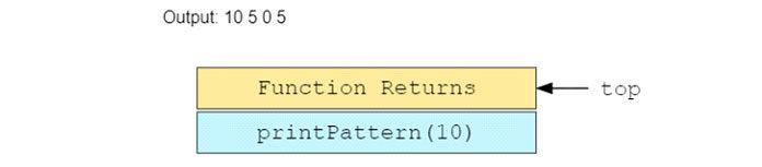 Давайте посмотрим настек вызовов помере выполнения этой программы3