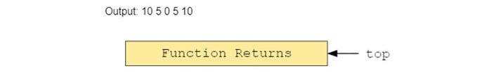 Давайте посмотрим настек вызовов помере выполнения этой программы4