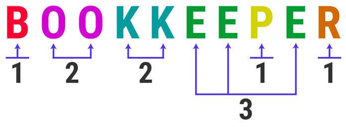 Для такой 10-символьной строки BOOKKEEPERпотребуется 10байтов