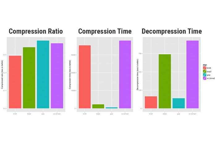 На диаграммах выше сравнивается эффективность сжатия алгоритмов сжатия