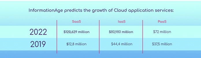 Новая эра облачных вычислений