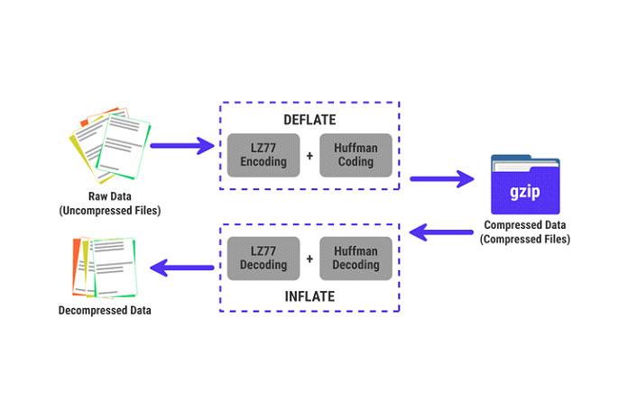 Оноснован наалгоритме DEFLATE, который представляет собой смесь алгоритмов кодирования LZ77