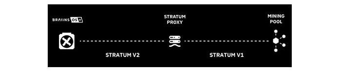Онтакже поставляется сизящным прокси, так что вывсё равно можете использовать Stratum вдругих пулах, даже если они неподдерживаются ими