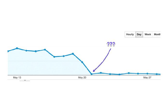 Проверьте статистику трафика