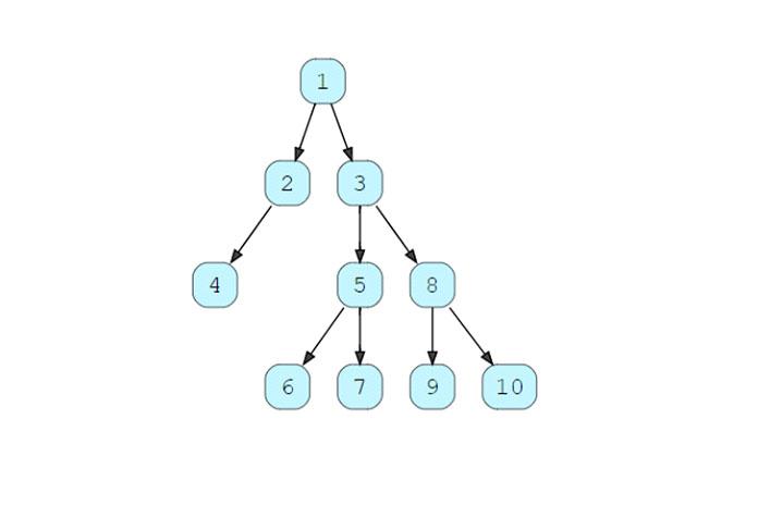 Распечатать все листовые узлы двоичного дерева слева направо