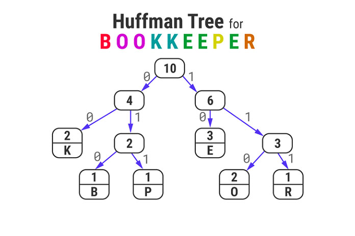 Самый верхний узел вдереве— это корень, аего значение равно общему количеству символов встроке