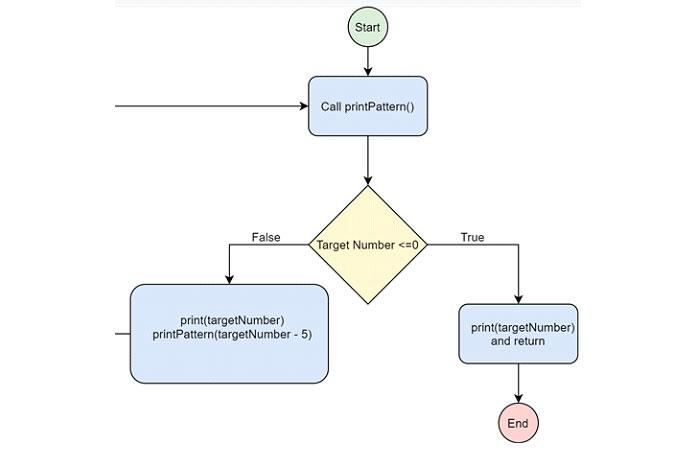 Взгляните наэту блок-схему программы, чтобы увидеть, как связаны шаги программы