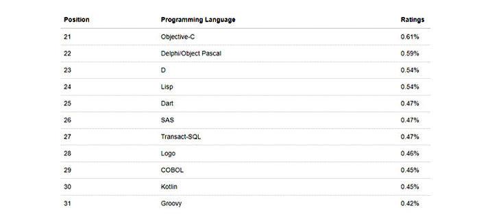 Apache Groovy— один изязыков программирования