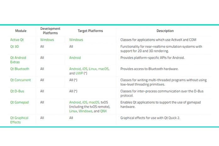 Фреймворк Qtпредлагает множество модулей для разных платформ