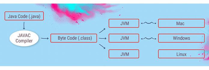 Groovy можно использовать как язык сценариев ипрограммирования для платформы Java