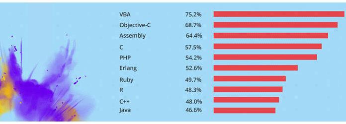 Несмотря навысокую популярность Java, данные опроса Stack Overflow показывают