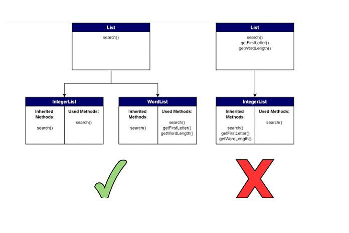 Принцип разделения интерфейса