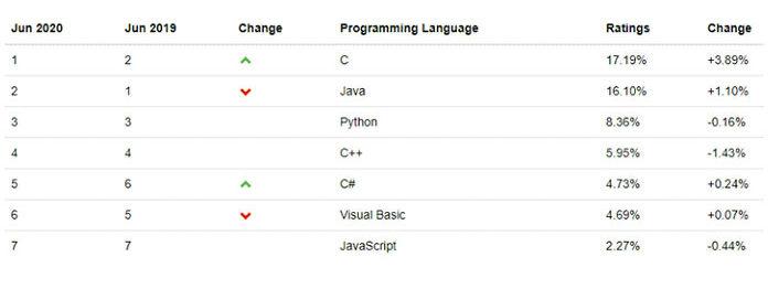 Согласно последним статистическим данным индекса сообщества программистов TIOBE
