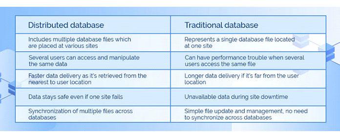 Сравнение DDBMS итрадиционных баз данных