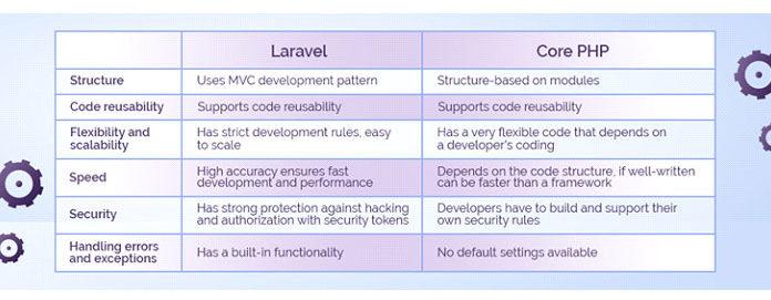 Вот краткое изложение разработки Laravel иCore PHP