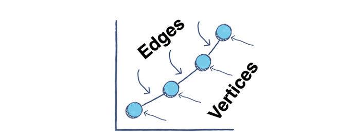 Алгоритмы графов используются для решения проблем представления