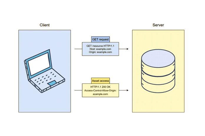Большинство серверов разрешают GET
