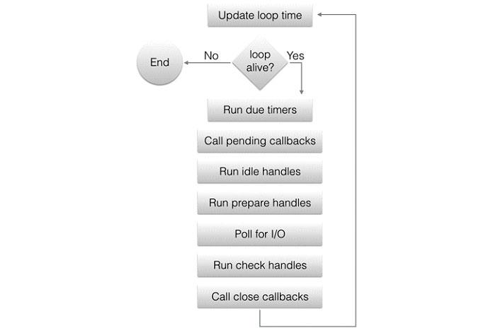 Фазы цикла событий