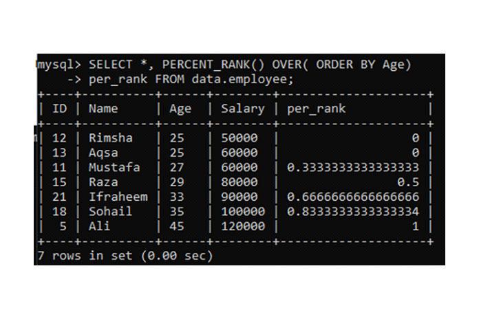 Используя таблицу «employee», мырассмотрели пример простого метода
