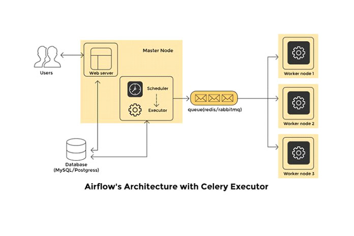 Как работает Apache Airflow
