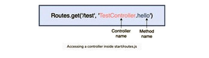 Контроллеры обрабатывают логику приложения
