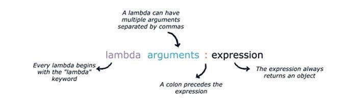 Лямбда-функция нетребует имени вовремя определения функции
