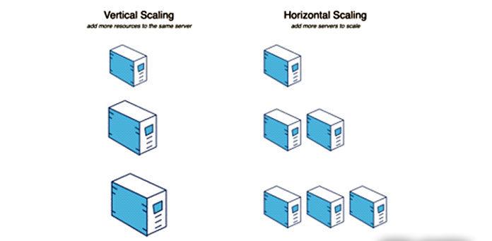 Масштабируемость — самое большое преимущество распределенных систем