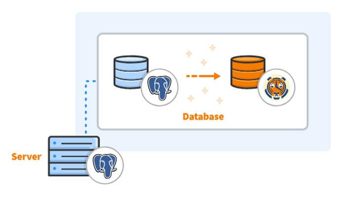 Метка времени (timestamp) PostgreSQL