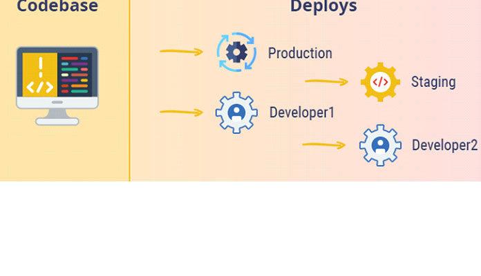 Методология приложения с двенадцатью факторами