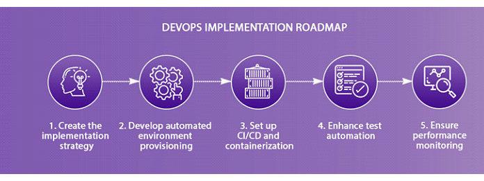Подводя итог, вот иллюстрация плана реализации DevOps