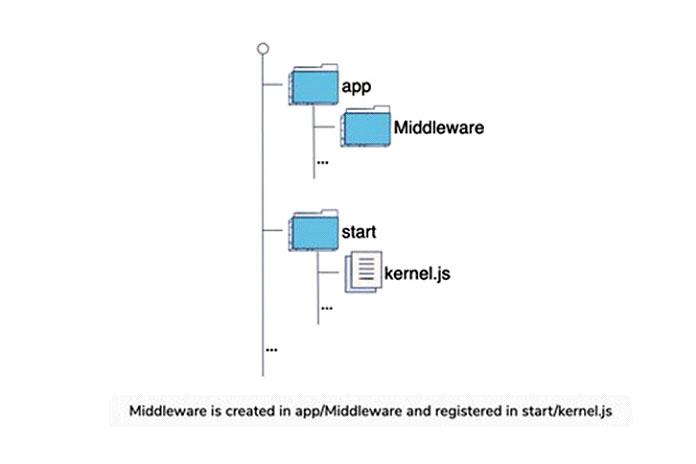 Промежуточное ПОсоздается внутри папки app
