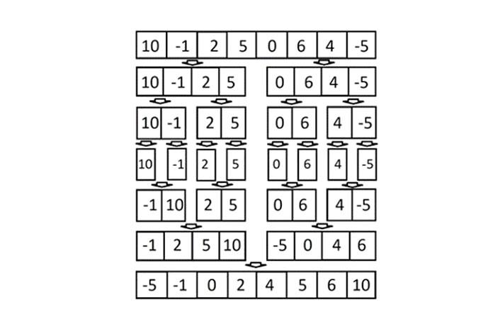 Реализации сортировки слиянием ибыстрой сортировки