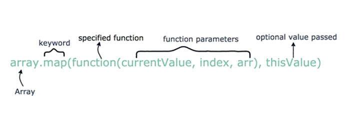 Синтаксис карты JavaScript