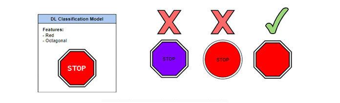 Система распознавания знаковDL для знаков остановки