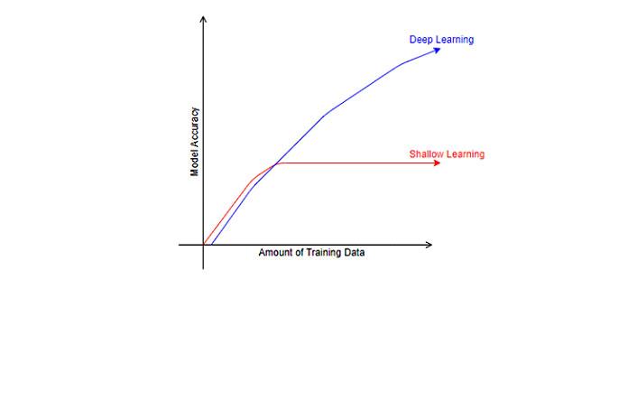 Визуализация глубокого обучения инеглубокого обучения