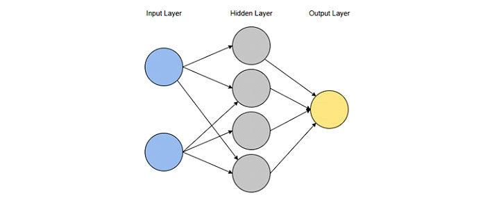 Визуализация однослойной нейронной сети