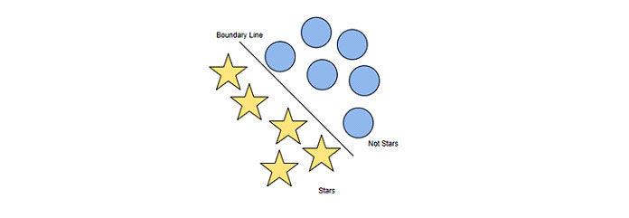 Визуализация персептрона, находящего границу между двумя классами