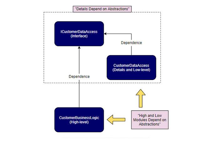 Визуальная схема нашей программы доступа кданным