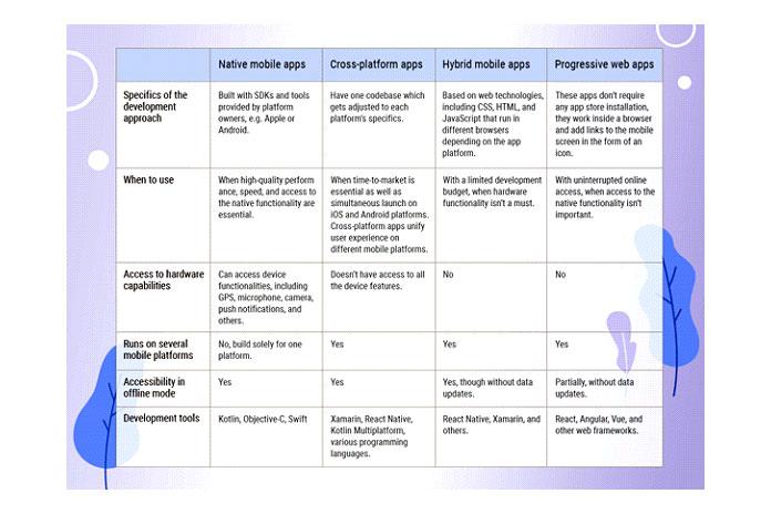 Вот краткое сравнение этих подходов кразработке мобильных приложений для вашего легкого иинформативного выбора