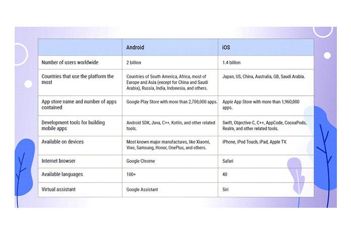 Вот таблица основных различий между двумя платформами